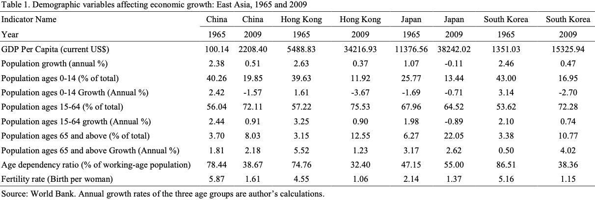 A table showing economic growth for East Asia.